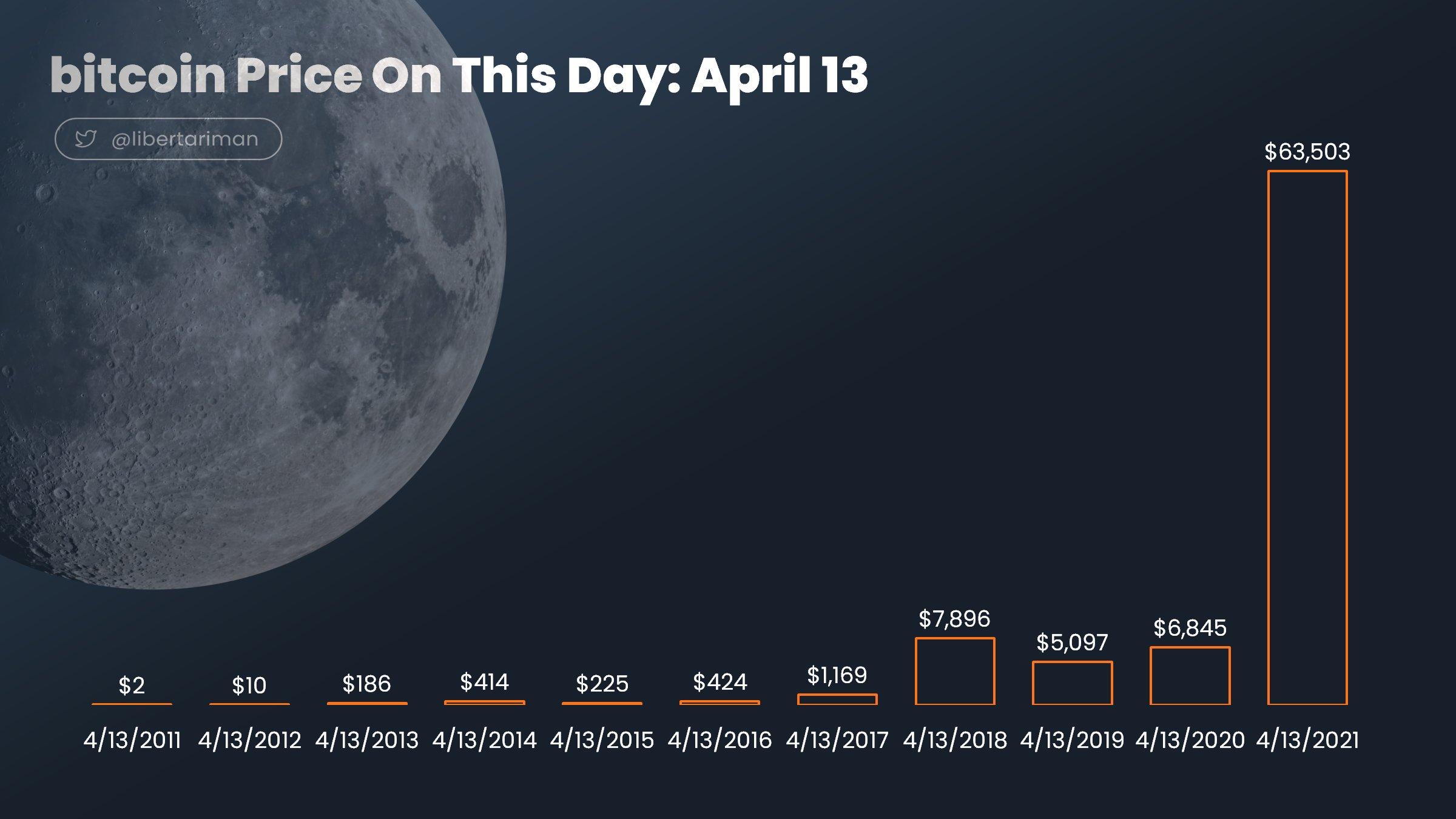 Bitkoina cena laiku lokos 13.aprīlī
